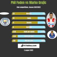 Phil Foden vs Marko Grujic h2h player stats