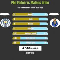 Phil Foden vs Mateus Uribe h2h player stats