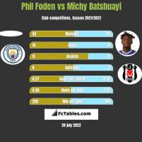 Phil Foden vs Michy Batshuayi h2h player stats