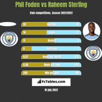 Phil Foden vs Raheem Sterling h2h player stats