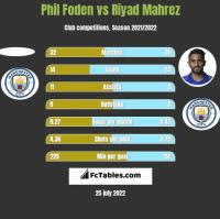 Phil Foden vs Riyad Mahrez h2h player stats