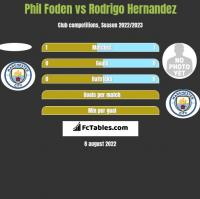 Phil Foden vs Rodrigo Hernandez h2h player stats