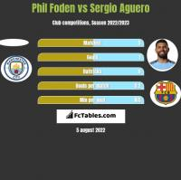 Phil Foden vs Sergio Aguero h2h player stats