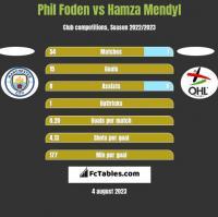 Phil Foden vs Hamza Mendyl h2h player stats