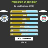 Phil Foden vs Luis Diaz h2h player stats