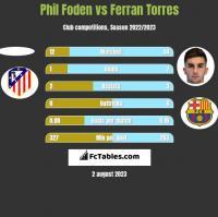 Phil Foden vs Ferran Torres h2h player stats