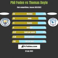 Phil Foden vs Thomas Doyle h2h player stats