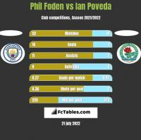 Phil Foden vs Ian Poveda h2h player stats