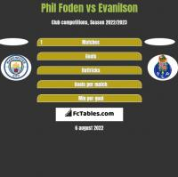 Phil Foden vs Evanilson h2h player stats