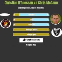 Christian N'Guessan vs Chris McCann h2h player stats
