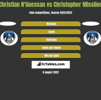 Christian N'Guessan vs Christopher Missilou h2h player stats