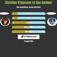 Christian N'Guessan vs Dan Gardner h2h player stats