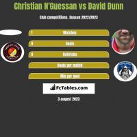 Christian N'Guessan vs David Dunn h2h player stats