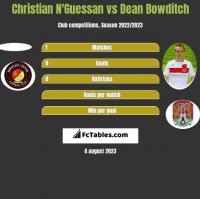Christian N'Guessan vs Dean Bowditch h2h player stats
