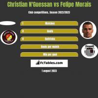 Christian N'Guessan vs Felipe Morais h2h player stats