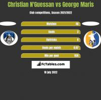 Christian N'Guessan vs George Maris h2h player stats