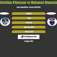 Christian N'Guessan vs Mohamed Maouche h2h player stats