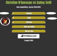 Christian N'Guessan vs Sohny Sefil h2h player stats