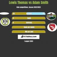 Lewis Thomas vs Adam Smith h2h player stats