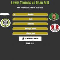 Lewis Thomas vs Dean Brill h2h player stats