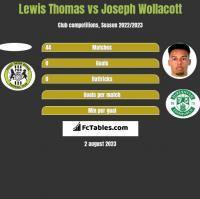 Lewis Thomas vs Joseph Wollacott h2h player stats