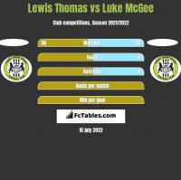 Lewis Thomas vs Luke McGee h2h player stats