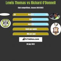 Lewis Thomas vs Richard O'Donnell h2h player stats