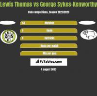 Lewis Thomas vs George Sykes-Kenworthy h2h player stats
