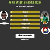 Kevin Wright vs Abdul Razak h2h player stats