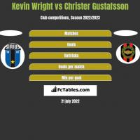 Kevin Wright vs Christer Gustafsson h2h player stats