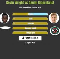 Kevin Wright vs Daniel Bjoernkvist h2h player stats