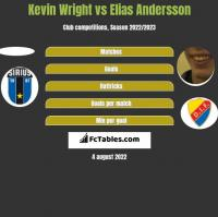 Kevin Wright vs Elias Andersson h2h player stats