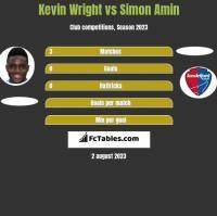 Kevin Wright vs Simon Amin h2h player stats