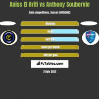 Aniss El Hriti vs Anthony Soubervie h2h player stats