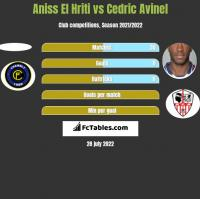 Aniss El Hriti vs Cedric Avinel h2h player stats