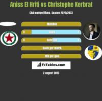 Aniss El Hriti vs Christophe Kerbrat h2h player stats