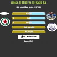 Aniss El Hriti vs El-Hadji Ba h2h player stats