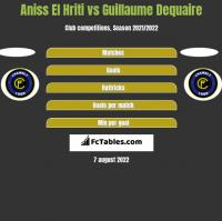 Aniss El Hriti vs Guillaume Dequaire h2h player stats