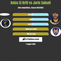 Aniss El Hriti vs Joris Sainati h2h player stats