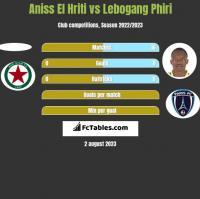 Aniss El Hriti vs Lebogang Phiri h2h player stats