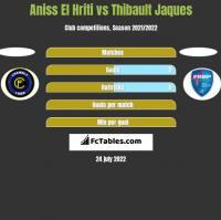 Aniss El Hriti vs Thibault Jaques h2h player stats
