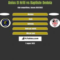 Aniss El Hriti vs Baptiste Dedola h2h player stats