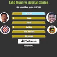 Fahd Moufi vs Aderlan Santos h2h player stats