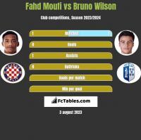 Fahd Moufi vs Bruno Wilson h2h player stats