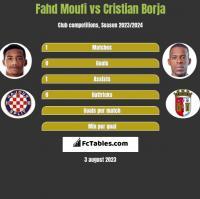 Fahd Moufi vs Cristian Borja h2h player stats
