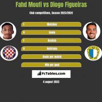 Fahd Moufi vs Diogo Figueiras h2h player stats