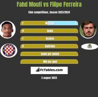 Fahd Moufi vs Filipe Ferreira h2h player stats