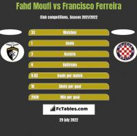 Fahd Moufi vs Francisco Ferreira h2h player stats