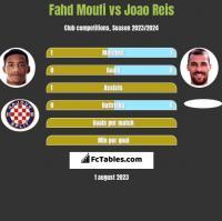 Fahd Moufi vs Joao Reis h2h player stats