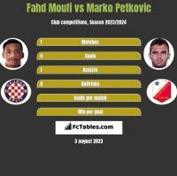 Fahd Moufi vs Marko Petkovic h2h player stats